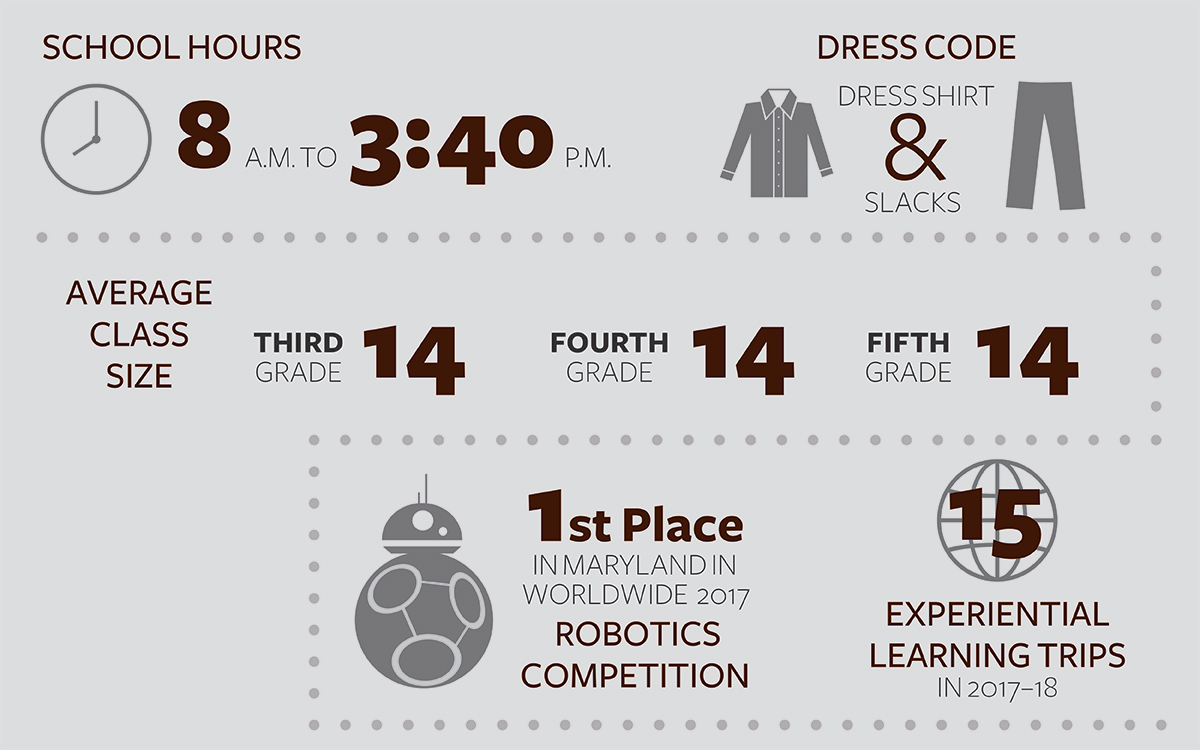 Lower School infographic, school hours, dress code, average class size 14, 15 annual learning trips