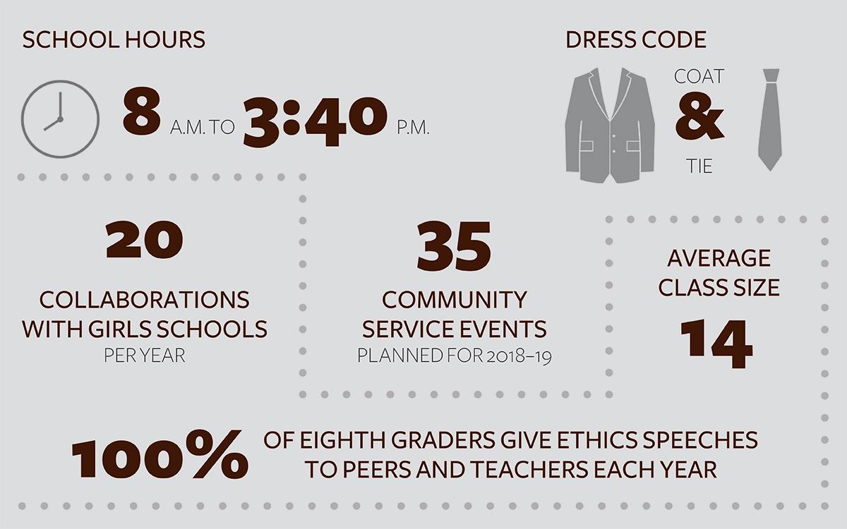 Explore Grades 6-8 - Landon School | Private School in Washington ...